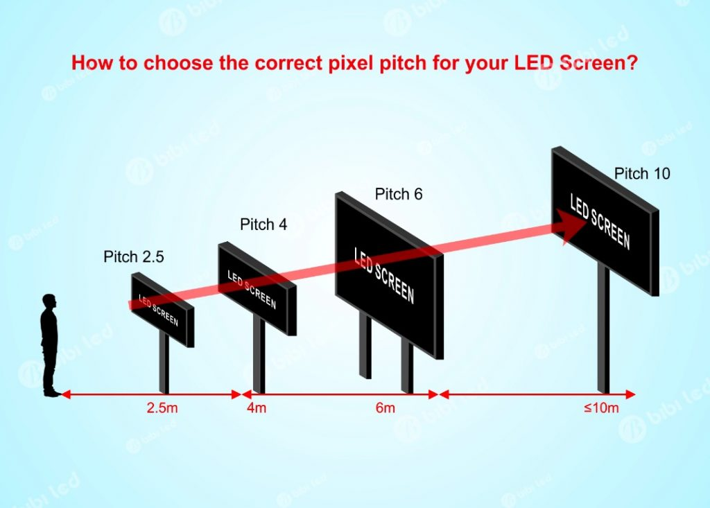 types of led screens in Nigeria